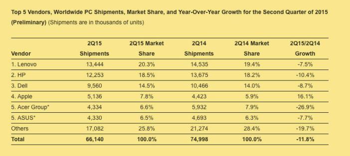 Datos IDC mercado PC Mundial